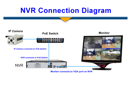 nvr ip connection -4
